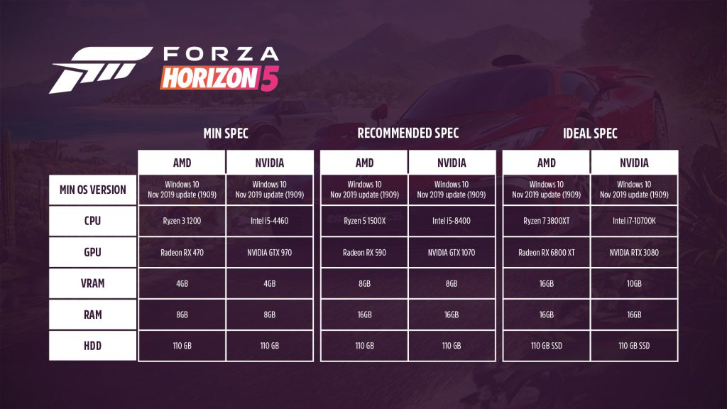 Forza Horizon 5 wymagania systemowe
